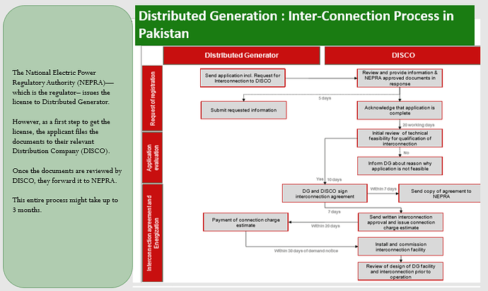 Pakistan DER inter-connection Process